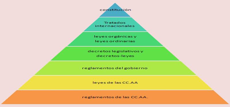 La Jerarquía De Las Normas Jurídicas En España Bufete
